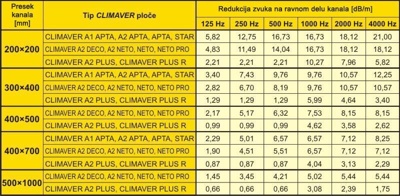 Climaver - Redukcija zvuka