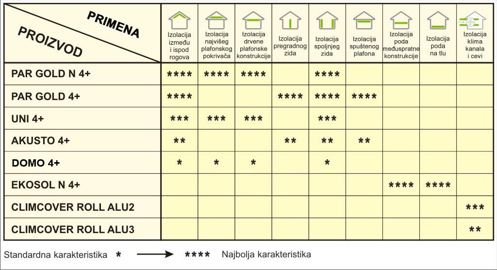 Vuna 4+ - Izbornik - Isover.rs